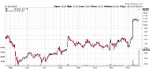 Buyout Chart Example